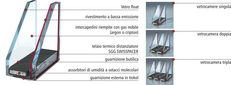 Finestre sch co e k mmerling dalla polonia produzione - Doppi vetri per finestre ...